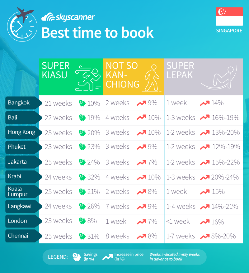 Skyscanner 39 s best time to book for travel savings for Best booking site for flights