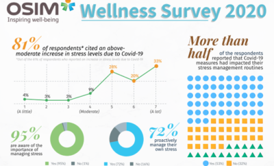 OSIM wellness survey
