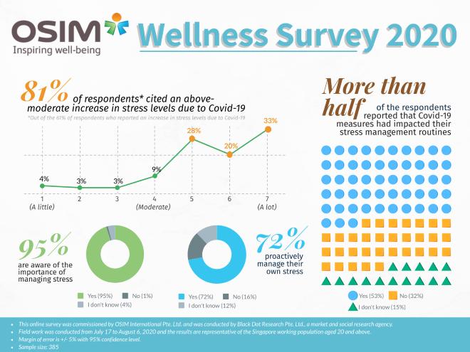 OSIM Wellness Survey